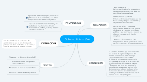 Mind Map: Gobierno Abierto (GA)