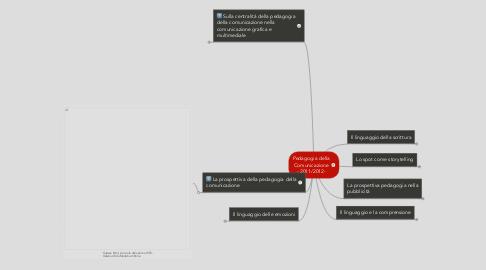 Mind Map: Pedagogia della Comunicazione - 2011/2012-