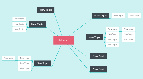 Mind Map: Nhung