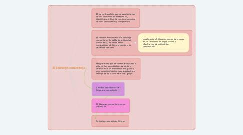 Mind Map: El liderazgo comunitario
