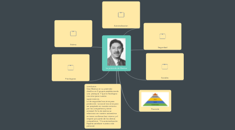 Mind Map: La pirámide de Maslow