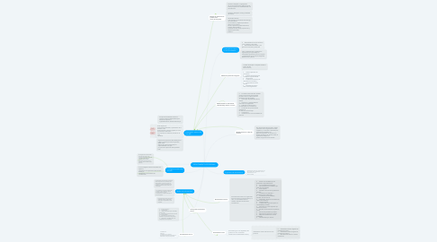 Mind Map: RECLUTAMIENTO DE PERSONAL