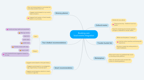 Mind Map: Booking.com local events integration