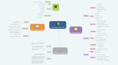 Mind Map: ¿Cómo aprender en la red?