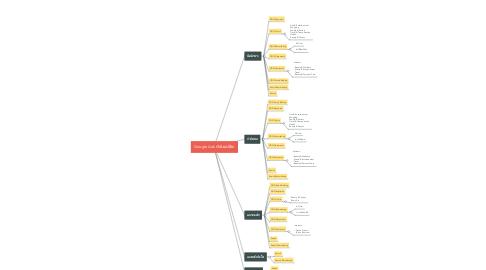 Mind Map: Daxwellth
