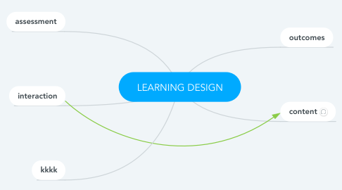 Mind Map: LEARNING DESIGN