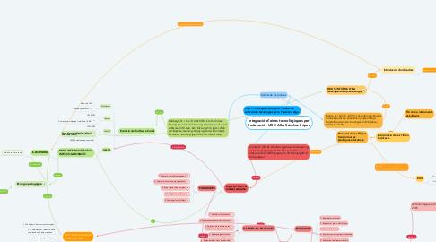 Mind Map: Integració d'eines tecnològiques per l'educació - UOC Alba Sánchez López