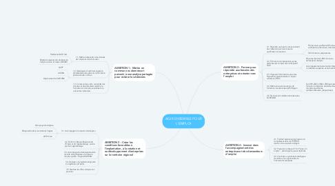 Mind Map: AGIR ENSEMBLE POUR L'EMPLOI