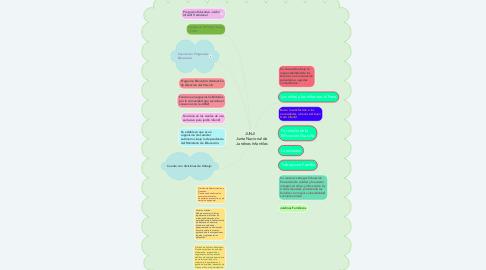 Mind Map: JUNJI     Junta Nacional de  Jardines Infantiles