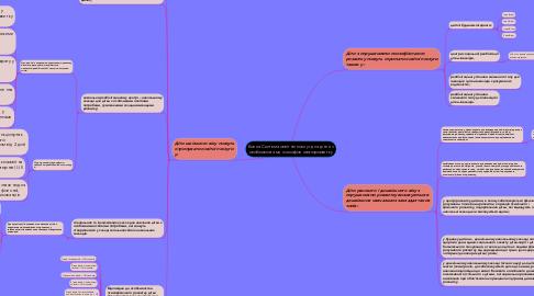 Mind Map: Копия Система освітніх послуг для дітей з особливостями психофізичного розвитку