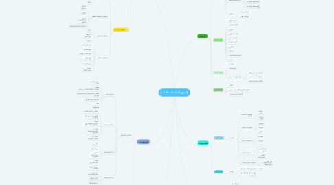 Mind Map: ذوي الإحتاجات الخاصة