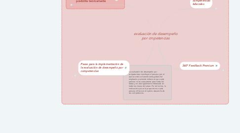 Mind Map: evaluación de desempeño por cmpetencias