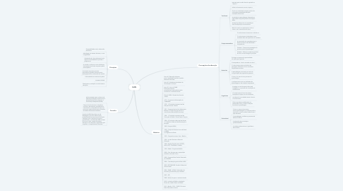 Mind Map: EAN