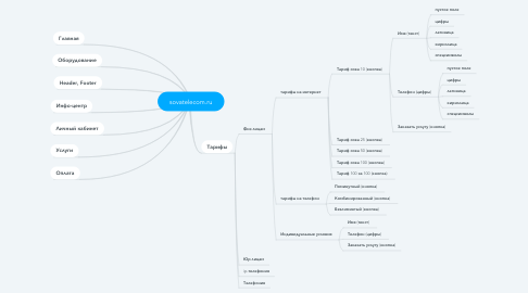 Mind Map: sovatelecom.ru