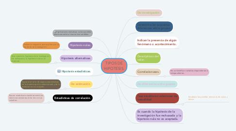 Mind Map: TIPOS DE HIPOTESIS.