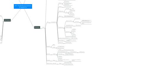 Mind Map: KVP Erfolgsfaktoren