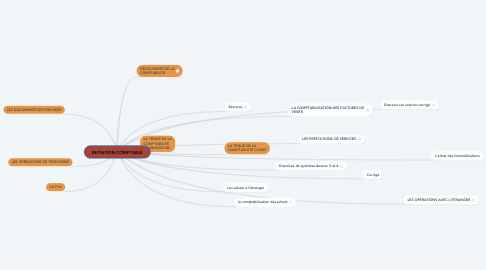 Mind Map: INITIATION COMPTABLE