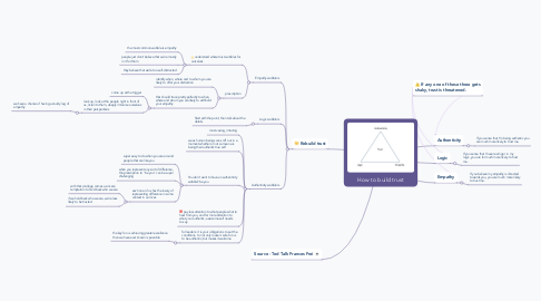 Mind Map: How to build trust