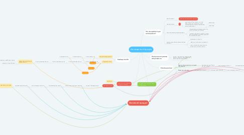 Mind Map: Автоворонка Artpeople