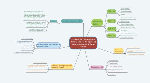 Mind Map: La place de l'immigration dans la société française et ses mutations au XXème siècle