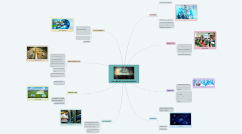 Mind Map: THE USES OF ICT IN OUR SOCIETY