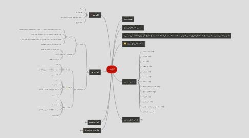 Mind Map: ئذدذدذ