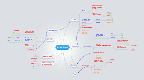 Mind Map: E-Cig Relaunch
