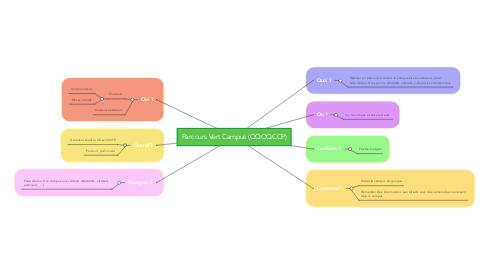 Mind Map: Parcours Vert Campus (QQOQCCP)
