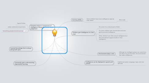 Mind Map: Intelligence: The ability to think and comprehend and or catch on to new things  quickly by building off of old knowledge and gaining new knowledge.