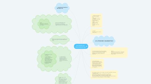 Mind Map: DIAGNOSTICO ORGANIZACIÓNAL