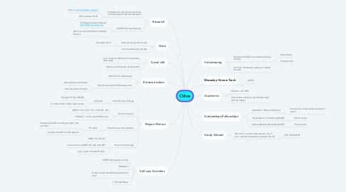 Mind Map: Chloe