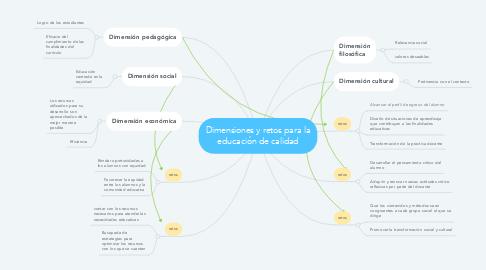 Mind Map: Dimensiones y retos para la educación de calidad