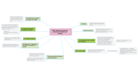 Mind Map: Visión general, procesos y sistemas de Gestión de Calidad