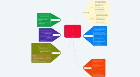 Mind Map: Desarrollo Económico de México
