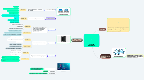 Mind Map: ROBOT INDUSTRIAL