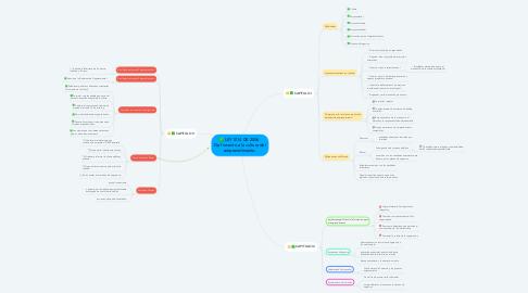 Mind Map: LEY 1014 DE 2006   De fomento a la cultura del emprendimiento.