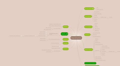 Mind Map: Mikä saa aikaan motivaation itsesäätöisessä oppimisessa