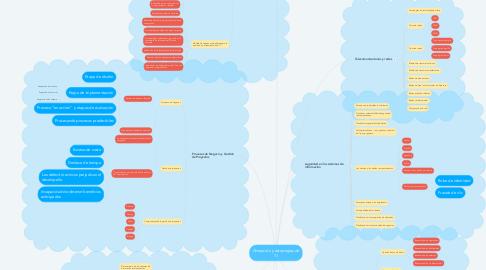 Mind Map: Alineación y estrategias de TI