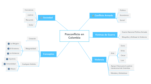 Mind Map: Posconflicto en Colombia