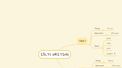 Mind Map: IELTS WRITING