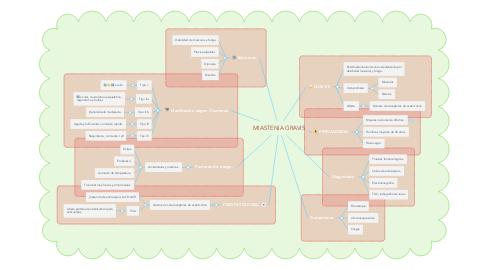 Mind Map: MIASTENIA GRAVIS