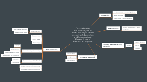 Mind Map: Factor influencing telecommuting and its impact towards job attitude among knowledge workers in fables companies in Malaysia: A case of Multinational companies