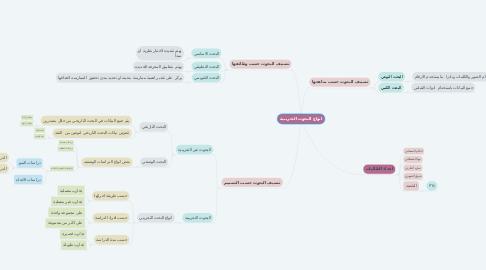 Mind Map: انواع البحوث التجريبية