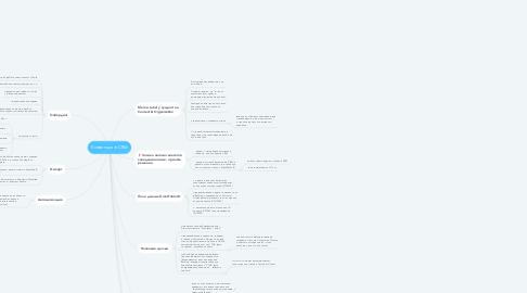 Mind Map: Конвенции в CRM