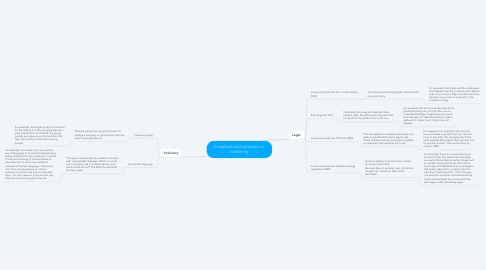 Mind Map: limitations and constrains in marketing