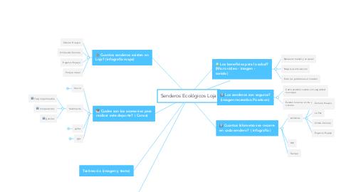 Mind Map: Senderos Ecológicos Loja
