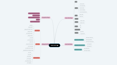 Mind Map: SENI RUPA