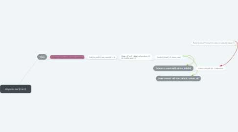 Mind Map: DICKENS