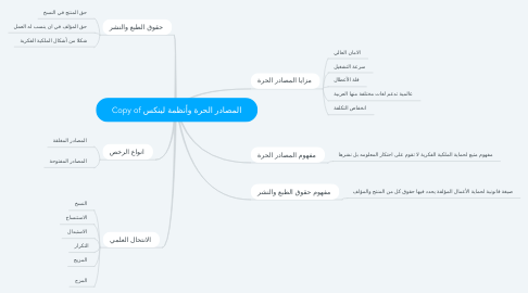 Mind Map: Copy of المصادر الحرة وأنظمة لينكس