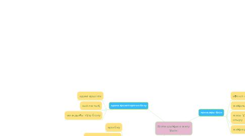 Mind Map: Білім шыңына жету үшін: